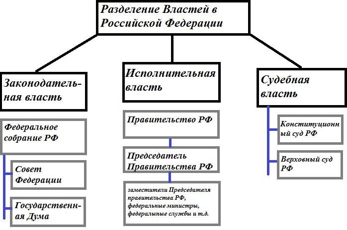 Разделение властей