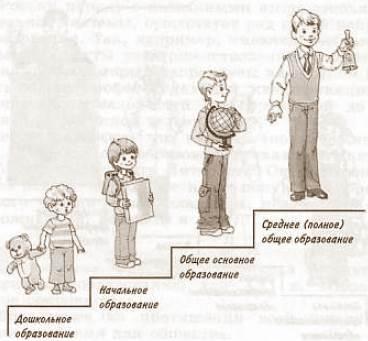 Ступени общего образования